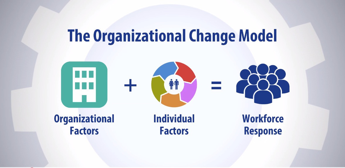 Organizational-change-model